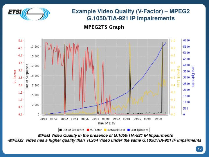 Example Video Quality (V-Factor) – MPEG2