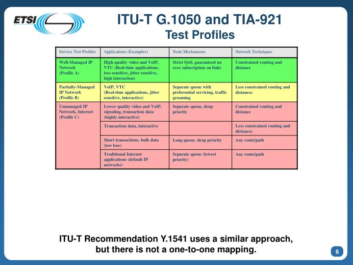 ITU-T G.1050 and TIA-921