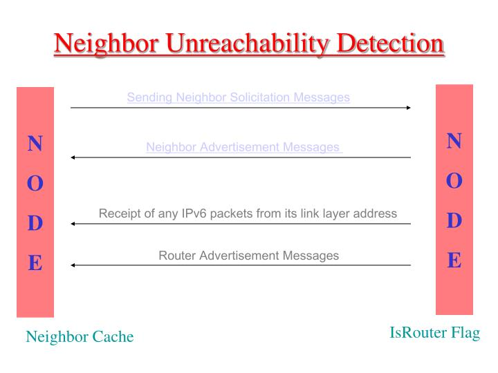 Neighbor Unreachability Detection