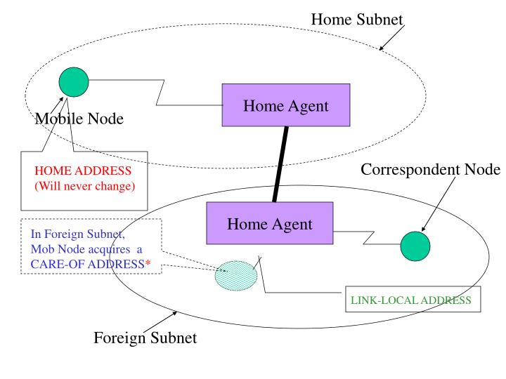 Home Subnet