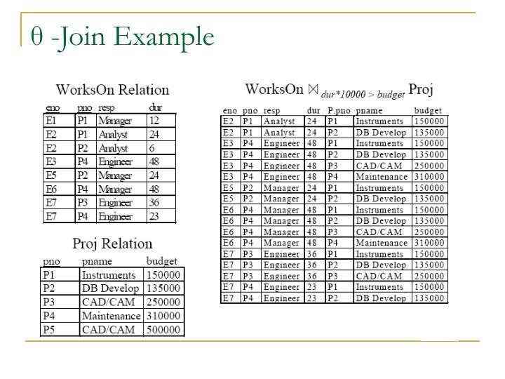 θ -Join Example