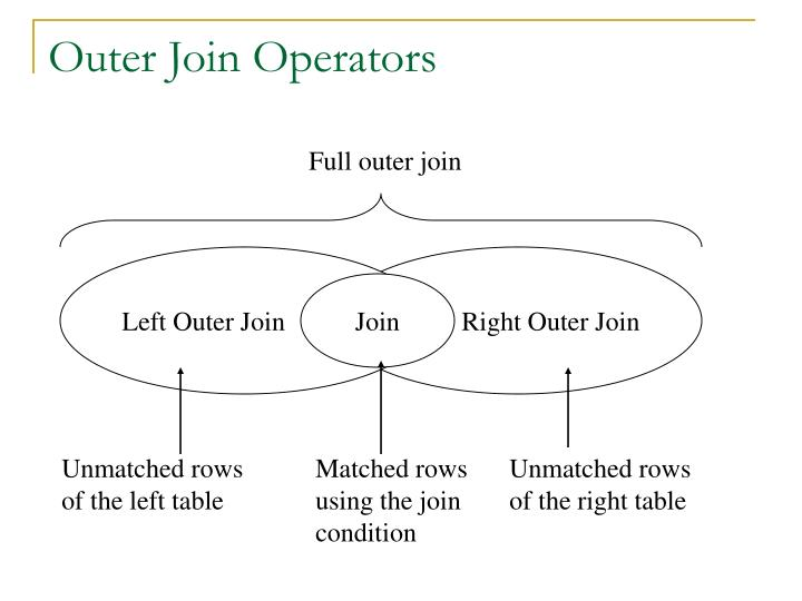 Outer Join Operators