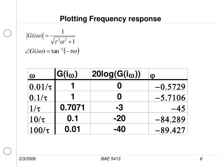 Plotting Frequency response