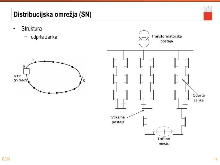 Distribucijska omrežja (SN)