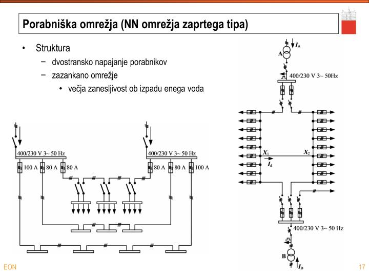 Porabniška omrežja (NN omrežja zaprtega tipa)
