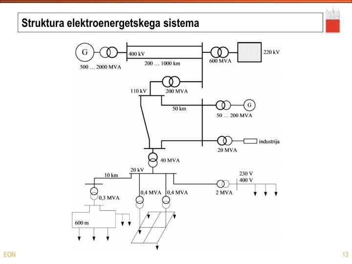 Struktura elektroenergetskega sistema