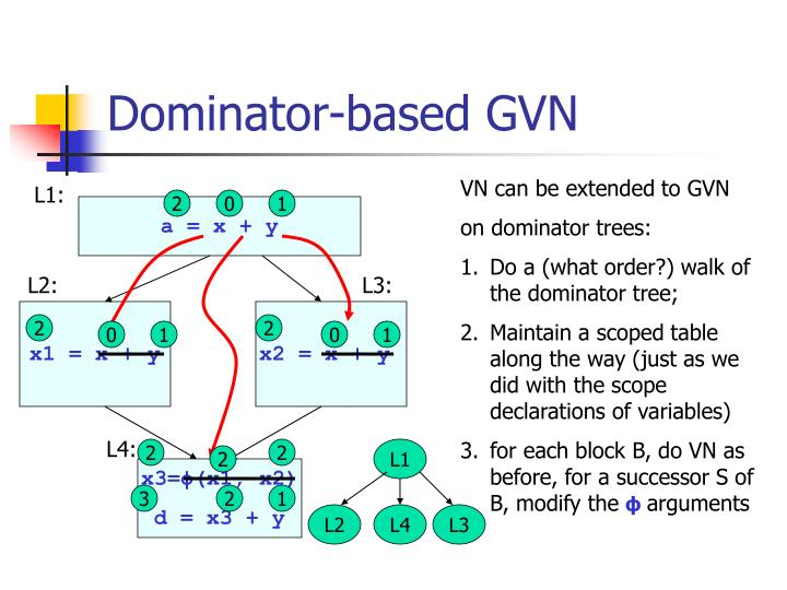 Dominator-based GVN