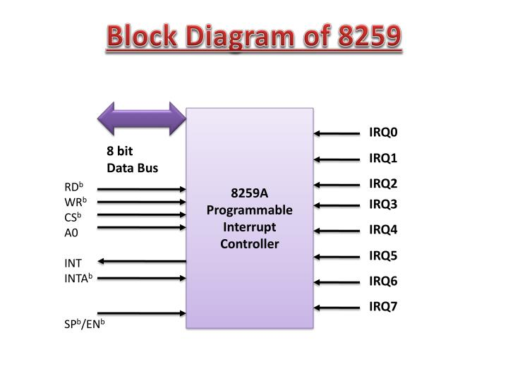 PPT  DMA Controller   8237 Programming Examples