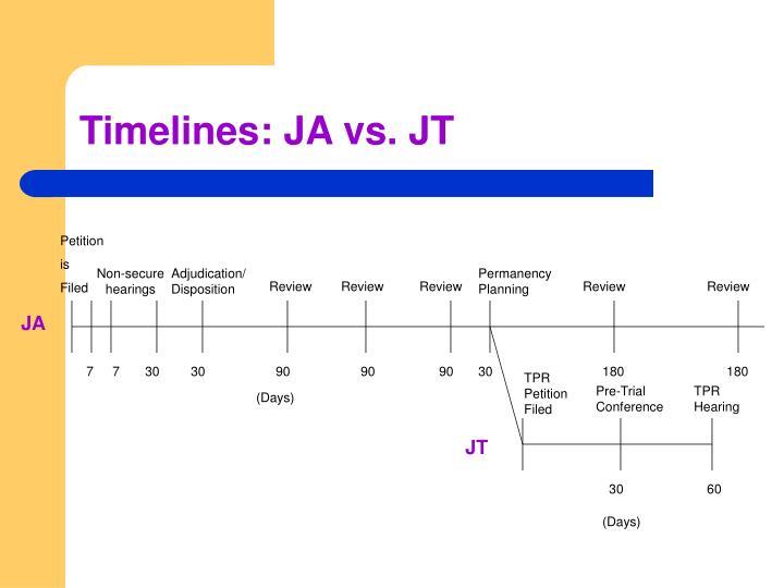 Timelines: JA vs. JT