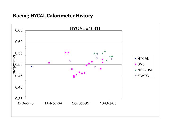 Boeing HYCAL Calorimeter History