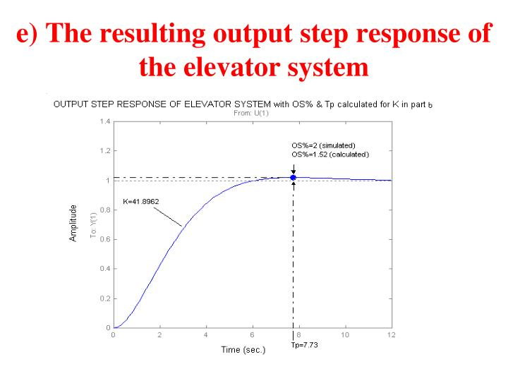 e) The resulting output step response of the elevator system