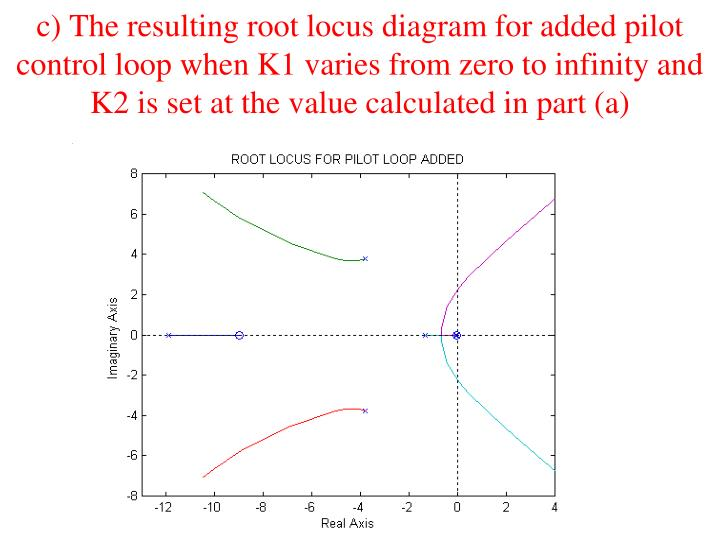c) The resulting root locus diagram for added pilot control loop when K1 varies from zero to infinity and K2 is set at the value calculated in part (a)