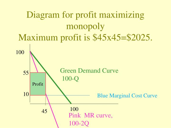 Diagram for profit maximizing monopoly