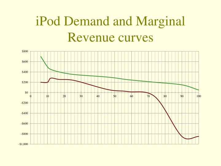 iPod Demand and Marginal Revenue curves