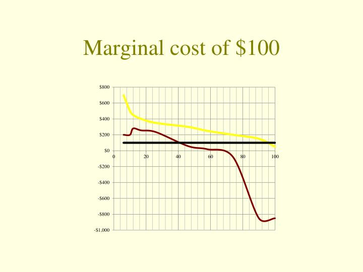 Marginal cost of $100