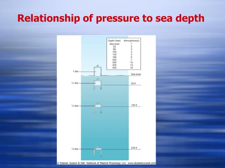 relationship of pressure and depth
