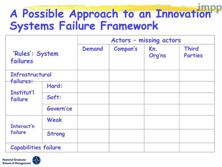 Innovation Systems Failure Framework