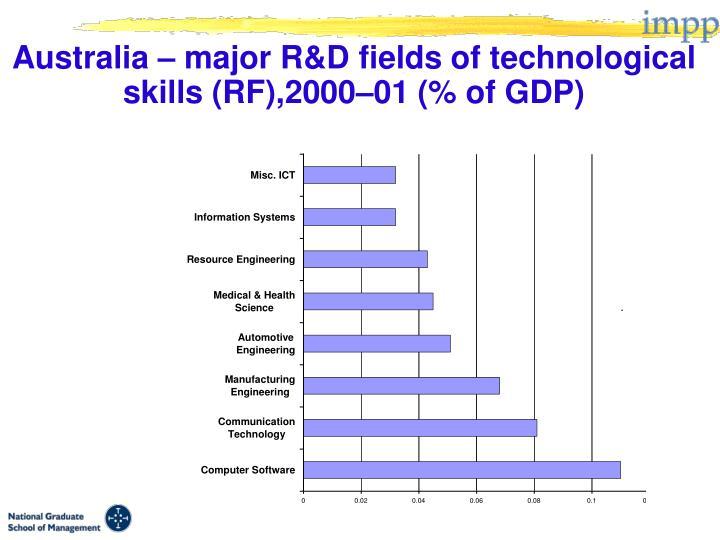Australia – major R&D fields of technological skills (RF),2000–01 (% of GDP)