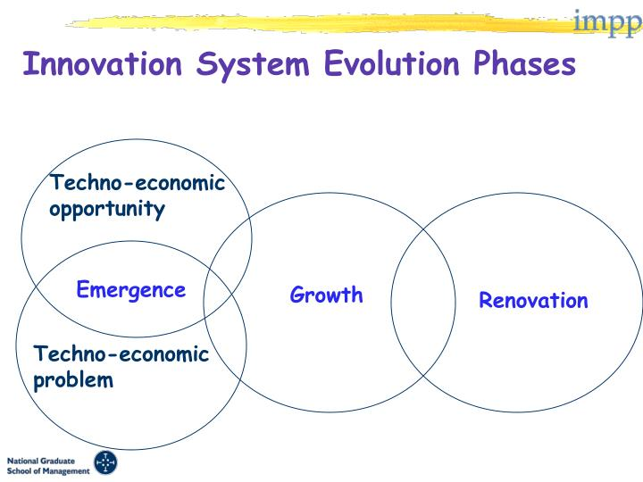 Innovation System Evolution Phases
