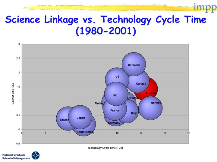 Science Linkage vs. Technology Cycle Time (1980-2001)