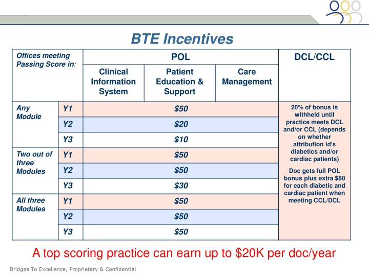 BTE Incentives