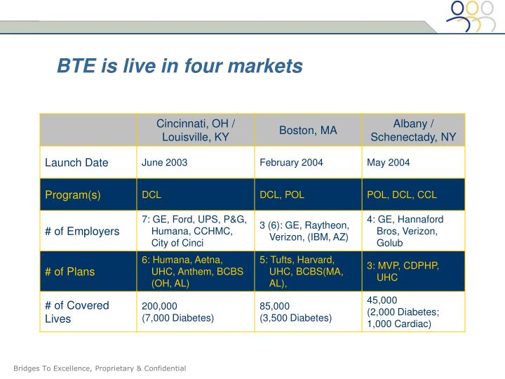 BTE is live in four markets