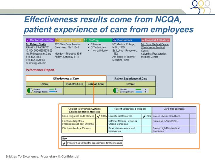 Effectiveness results come from NCQA, patient experience of care from employees