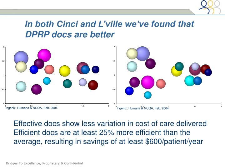 In both Cinci and L'ville we've found that DPRP docs are better