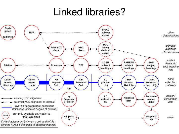 Linked libraries?