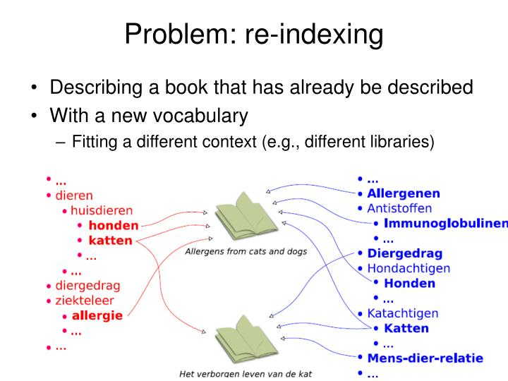 Problem re indexing