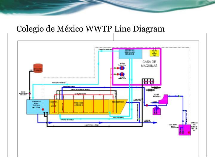 Colegio de México WWTP Line