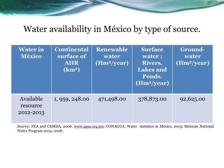 Water availability in