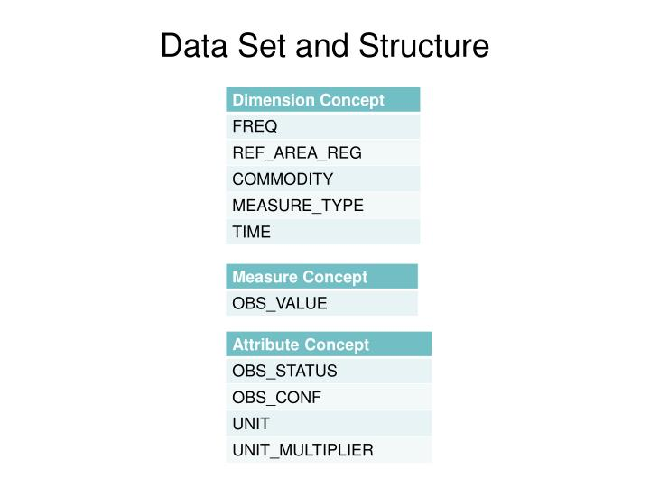 Data Set and Structure