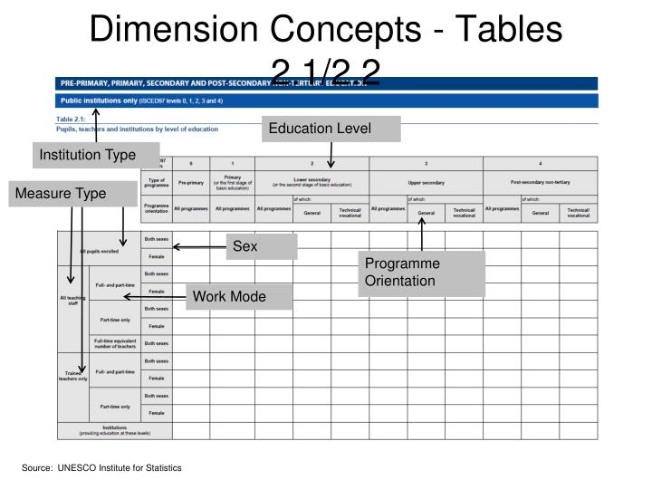 Dimension Concepts - Tables 2.1/2.2
