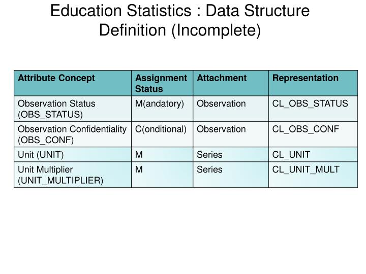 Education Statistics : Data Structure Definition (Incomplete)