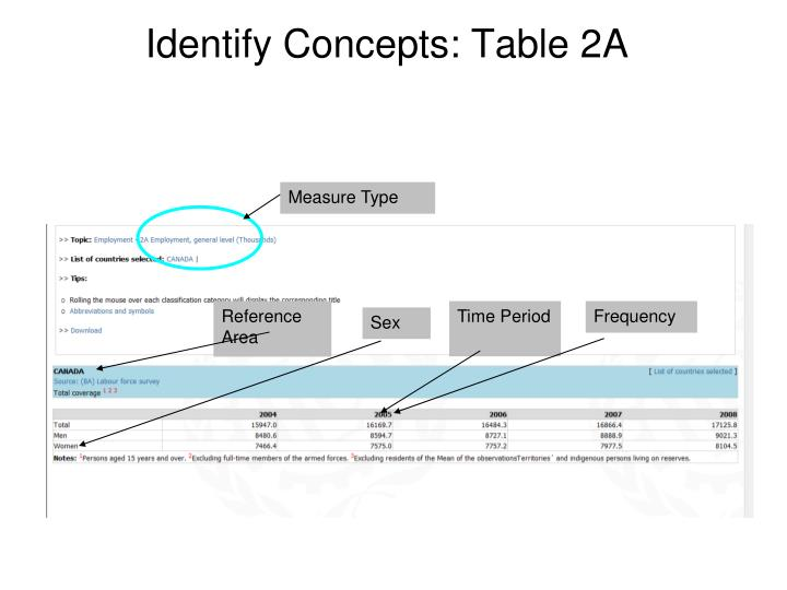 Identify Concepts: Table 2A