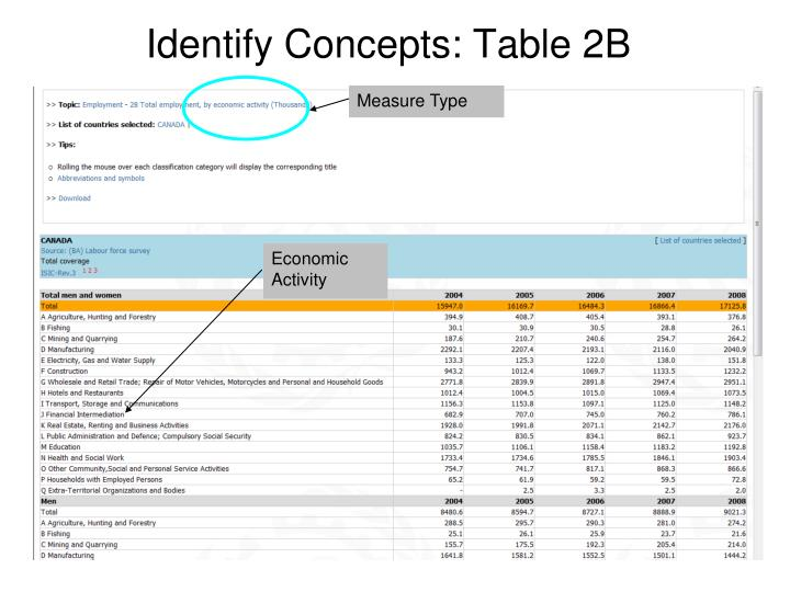 Identify Concepts: Table 2B