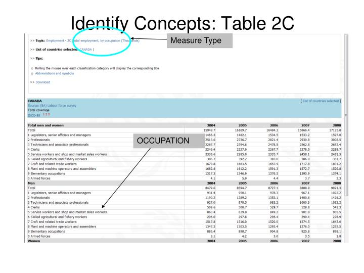 Identify Concepts: Table 2C