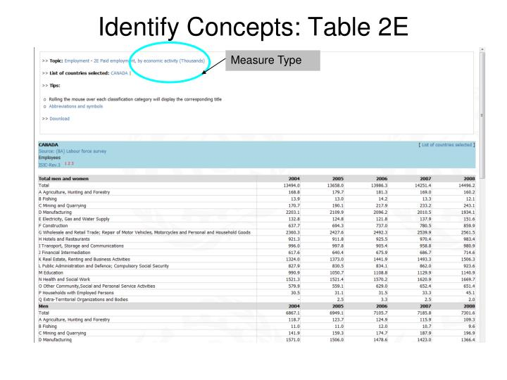 Identify Concepts: Table 2E