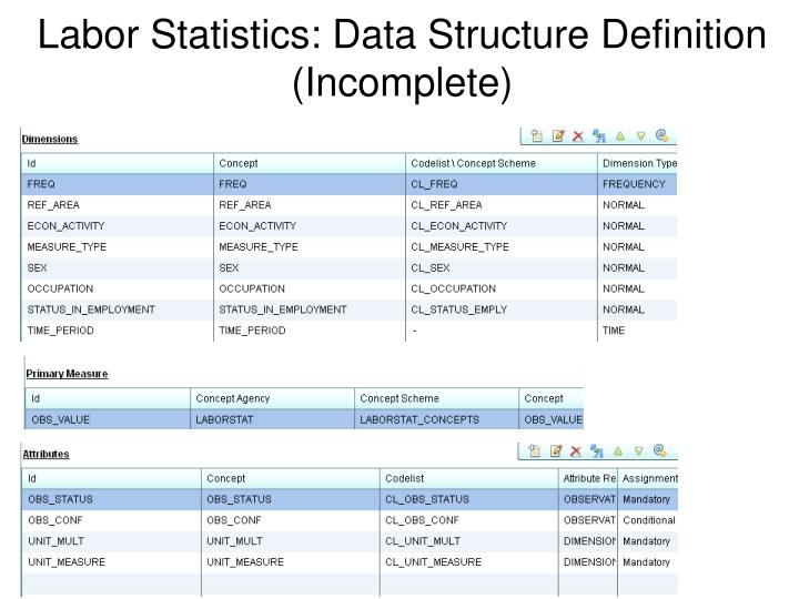 Labor Statistics: Data Structure Definition