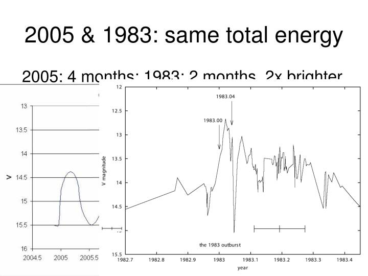 2005 & 1983: same total energy