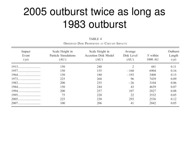 2005 outburst twice as long as 1983 outburst