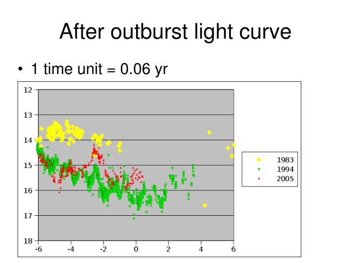 After outburst light curve