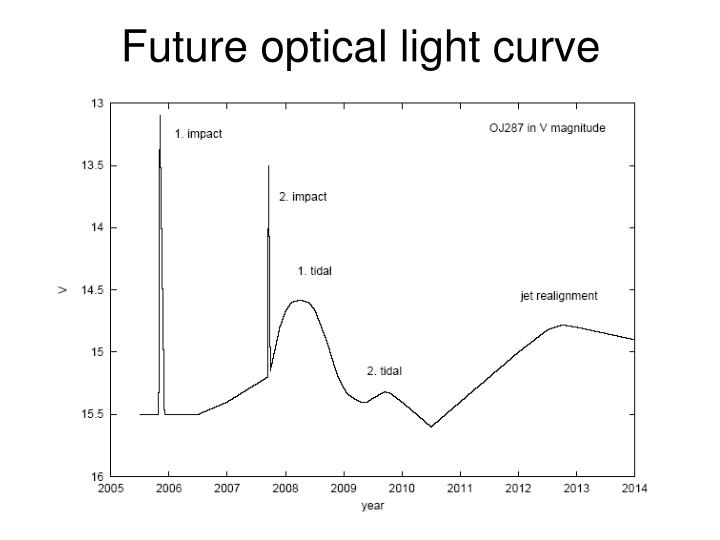 Future optical light curve