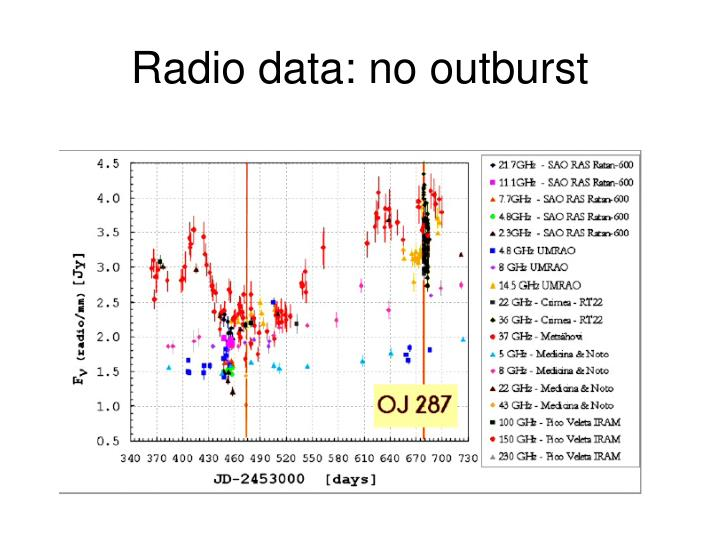 Radio data: no outburst