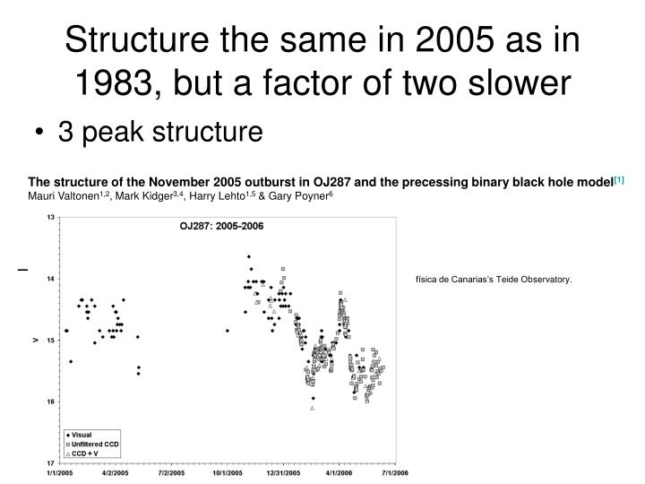 Structure the same in 2005 as in 1983, but a factor of two slower