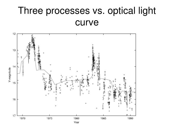 Three processes vs. optical light curve