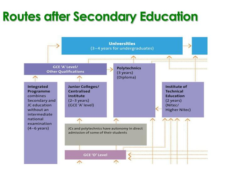 Routes after Secondary Education