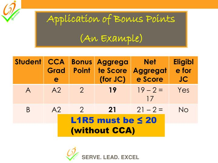 Application of Bonus Points