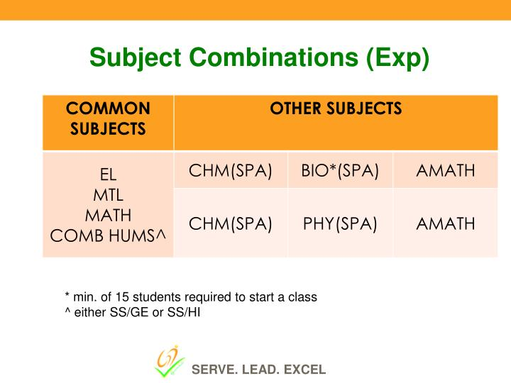 Subject Combinations (